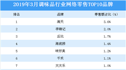 2019年3月调味品行业网络零售TOP10品牌排行榜