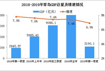 2019年一季度青岛经济运行情况分析:GDP同比增长6.9%(附图表)