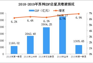 2019年一季度扬州经济运行情况分析:GDP同比增长6.9%(附图表)