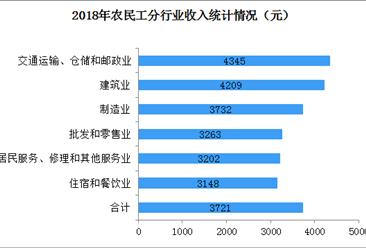 2018年全国农民工月均收入3721元  交通运输、仓储及邮政业收入最高(图)