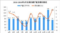 2019年1季度全国白酒产量为205.9万千升 同比增长0.2%