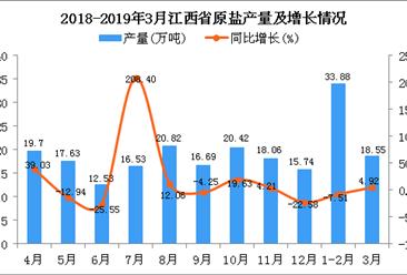 2019年1-3月江西省原盐产量为52.43万吨 同比下降3.46%