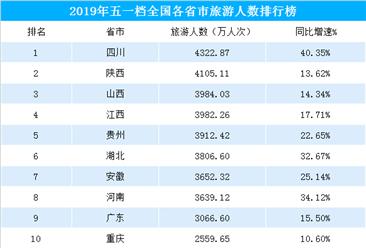 2019年五一全国各省市旅游人数排行榜:四川/陕西/山西位列前三(附榜单)