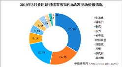 食用油行业市场竞争格局分析:金龙鱼品牌食用油网络零售市场份额第一(图表)