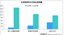 2019年智能网联汽车行业发展概况及未来发展前景分析(附图表)