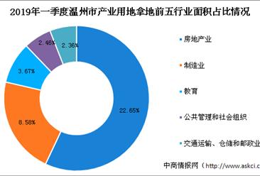 产业地产投资情报:2019年一季度浙江省温州市各行业用地拿地情况盘点