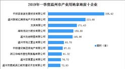 产业地产投资情报:2019年一季度浙江省温州市产业用地拿地企业50强排行榜