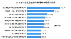 产业地产投资情报:2019年一季度浙江省宁波市产业用地拿地企业100强排行榜