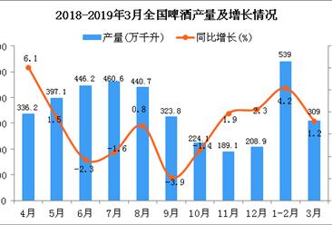 2019年1季度全国啤酒产量为846.7万千升 同比增长3%