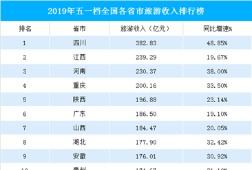 2019年五一全国各省市旅游收入排行榜:四川超越江西位列榜首  广东首破百亿