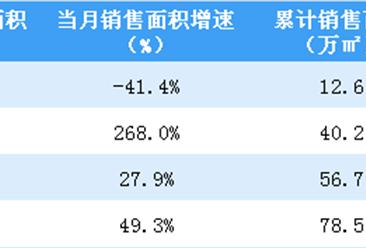 2019年4月首创置业销售简报:销售额同比增长95.6%(附图表)