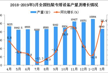 2019年1季度全国包装专用设备产量同比增长8.2%