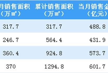 2019年4月万科销售简报:销售额同比增长43.6%(附图表)