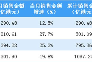 2019年4月中海地产销售简报:销售额同比增长50%(附图表)