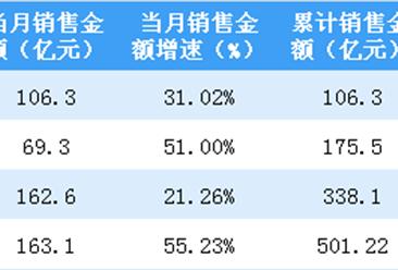 2019年4月金地集团销售简报:签约金额同比上涨55%(附图表)