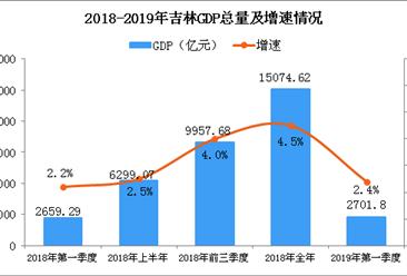 2019年一季度吉林经济运行情况分析:GDP同比增长2.4%(附图表)