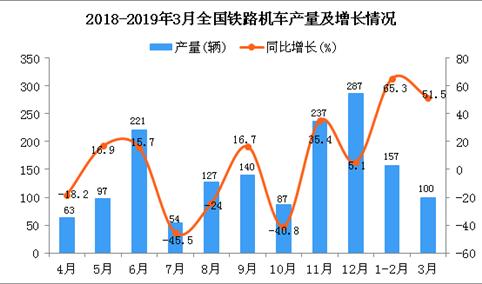 2019年1季度全国铁路机车产量同比增长59.4%