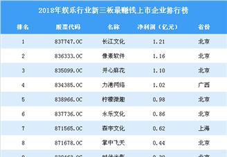 2019年新三板娛樂行業最賺錢企業排行榜TOP50