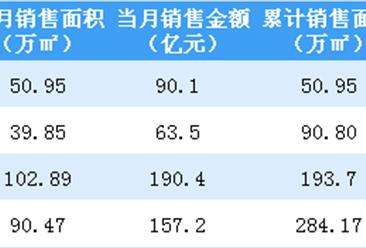 2019年4月旭辉控股销售简报:销售金额同比增长42.5%(图)