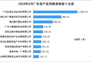 产业地产投资情报:2019年4月广东省产业用地拿地企业100强排行榜