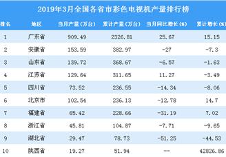 2019年3月全国各省市彩色电视机产量排行榜(附完整榜单)