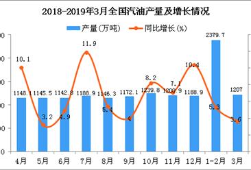 2019年1-3月全国汽油产量为3586.4万吨 同比增长4.6%