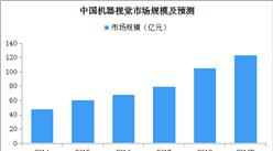 中国机器视觉行业快速发展:2019年市场规模将近125亿元(附图表)