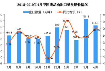 2019年4月中国成品油出口量为617.1万吨 同比增长20.5%