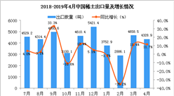 2019年4月中国稀土出口量同比增长11.7%(图)