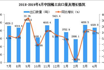 2019年4月中國稀土出口量同比增長11.7%(圖)