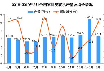 2019年1季度全国家用洗衣机产量为1746.2万台 同比增长1.8%