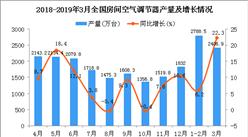 2019年3月全国空调产量统计数据分析(附图)