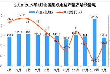2019年1-3月全国集成电路产量为345.2亿块 同比下降8.7%