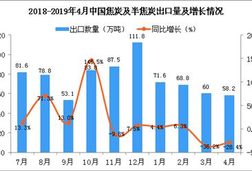 2019年4月中国焦炭及半焦炭出口量同比下降28.4%