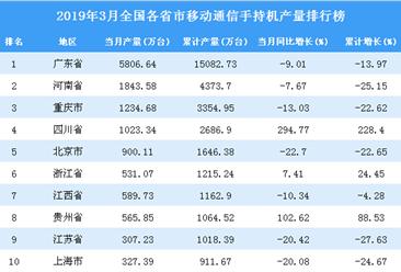 2019年3月全国各省市手机产量排行榜TOP20