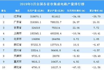 2019年3月全国各省市集成电路产量排行榜TOP20