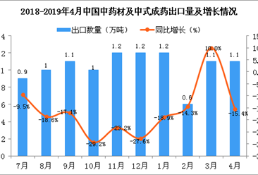 2019年4月中国中药材及中式成药出口量及金额增长情况分析