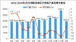2019年1季度全国手机产量为36101.4万台 同比下降14.7%