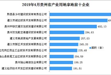 产业地产投资情报:2019年4月贵州省产业用地拿地企业100强排行榜