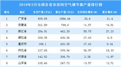 2019年3月全国各省市空调产量排行榜(附完整榜单)