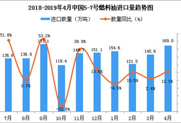 2019年4月中国5-7号燃料油进口量为169万吨 同比增长12.1%