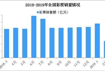 2019年3月全国彩票销售情况分析:销售额同比减少13%(图)