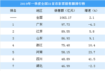 2019年一季度全国31省市彩票销售额排行榜:四川涨幅最大(图)