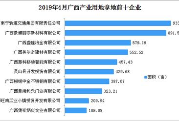 产业地产投资情报:2019年4月广西产业用地拿地企业50强排行榜
