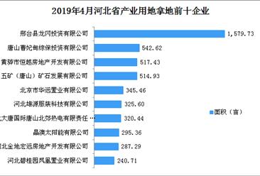 产业地产投资情报:2019年4月河北省产业用地拿地企业100强排行榜