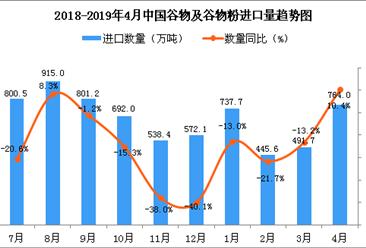 2019年4月中国大豆进口量为764万吨 同比增长10.4%