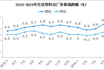 2019年4月全国PPI指数分析:同比上涨0.9% 环比上涨0.3%(附图表)