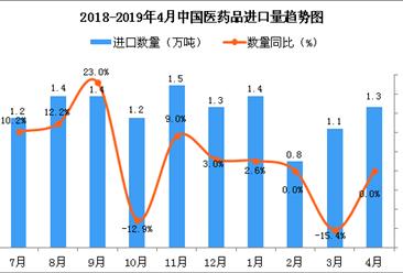 2019年4月中国医药品进口量及金额增长情况分析
