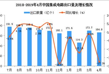 2019年4月中国集成电路出口量为164.8亿个 同比下降17.3%