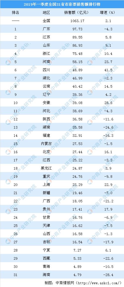 2019排行第一_校友会2019上海市一流专业排名,复旦大学第一